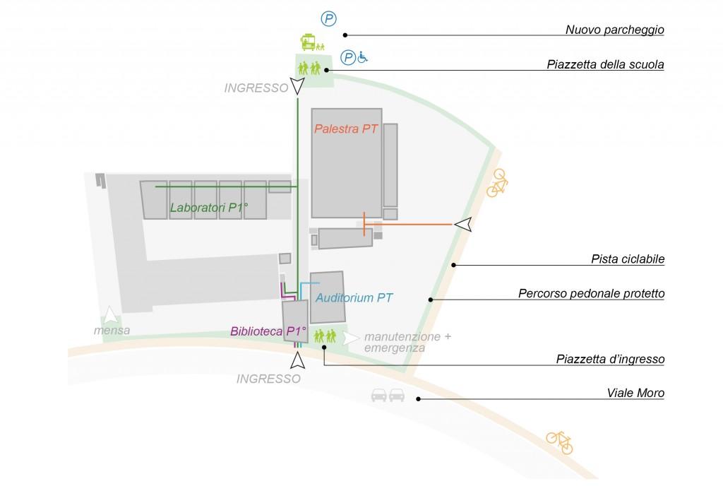 Schema progettuale